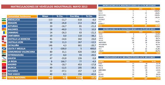 El mercado del vehículo industrial no frena su caída en Mayo y acumula 18 meses de descensos continuos