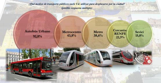 Los sevillanos aprueban la gestión del Ayuntamiento en material de transporte público con un 6,4 sobre 10