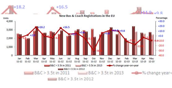 Las matriculaciones de autobuses y autocares caen un 9,4% en la Unión Europea en el mes de Mayo