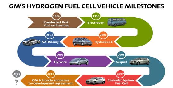 General Motors y Honda colaborarán para desarrollar la pila de combustible