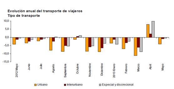 Disminuye un 2,8% el número de usuarios de transporte público en Mayo con respecto al año anterior