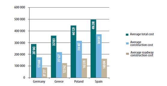 Europa critica la desmesura de algunos países en la construcción de carreteras