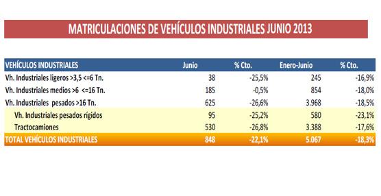 Las matriculaciones de industriales cayeron un 22%en el mes deJunio