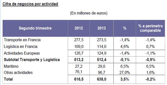 Stef aumentó su negocio un 3,5% durante el segundo trimestre de 2013