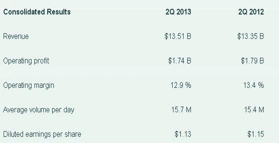 UPS aumentó su volumen de negocio un 1,2% durante el segundo trimestre