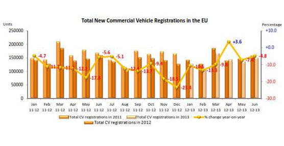 Los datos de junio reflejan que continúa la tendencia negativa en Europa.