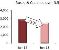 Las ventas de camiones y autobuses en Europa caen un 6,8% en el primer semestre del año, según Acea