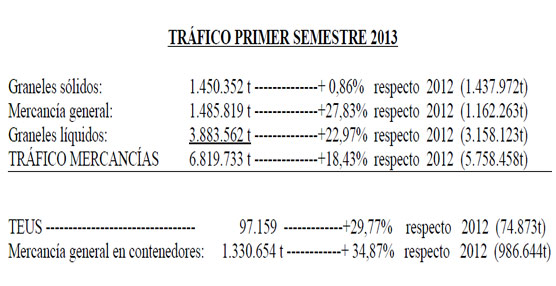 Port Castelló aumentó su tráfico un 18% en el primer semestre de 2013