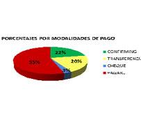 Las empresas transportistas reciben pagos con morosidad por parte de sus clientes en el 73% de los casos