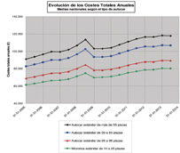 El Observatorio de Costes refleja un leve descenso durante el primer semestre, cambiando la tendencia