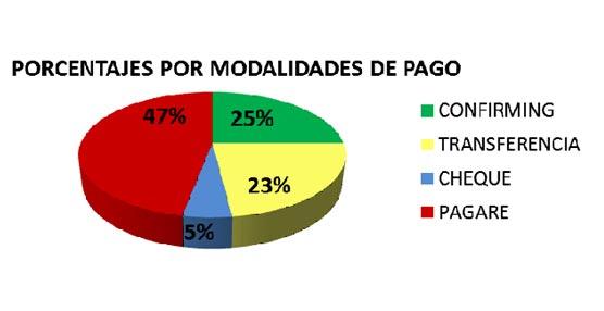 El 73% delos pagos que se realizan a las empresas transportistas incumplen la legislación vigente