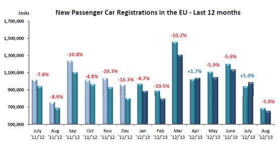 El mercado europeo continúa a la bajacon un insuficiente Agosto