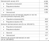 La facturación del sector de mensajería y paquetería desciende un 3% en 2012, hasta los 6.230 millones