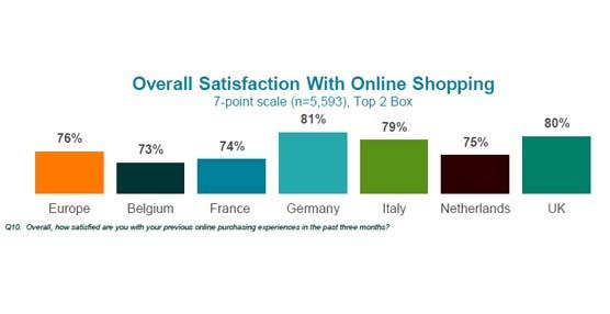 Los consumidores europeos que compran online buscan variedad y comodidad