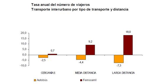 El número de usuarios del transporte público disminuye un 3,4% en agosto respecto al mismo mes de 2012