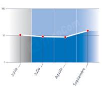 La bolsa digital de carga y transporte 'TimoCom' confirma que la evolución del mercado continua al alza