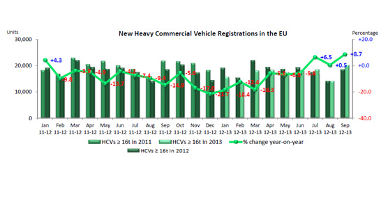 Las matriculaciones de vehículos comerciales crecenun 6,1% durante el mes de septiembre