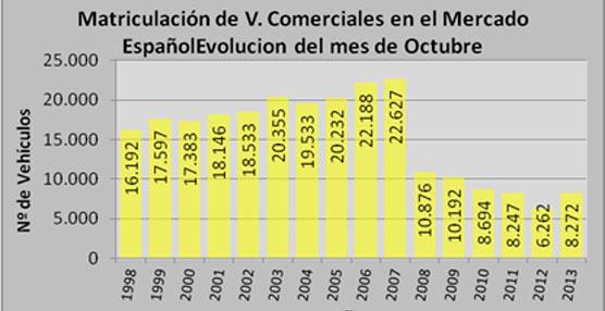 La ampliación del Plan PIMA Aire mantiene la tendencia en el crecimiento de mercado de vehículos comerciales