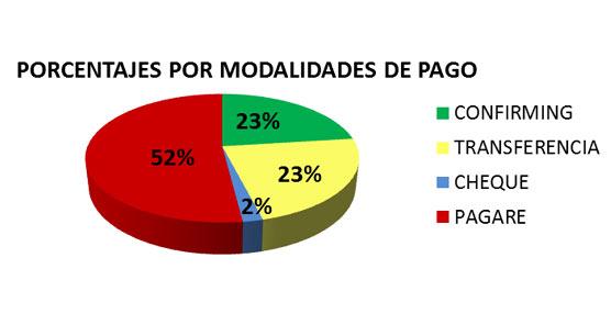 Más del 70% de los clientes de los transportistas incumplen la Ley de Morosidad, con un plazo de pago de 89 días