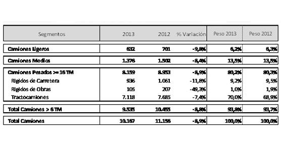 El mercado de camiones crece un 5,9% por segundo mes consecutivo en lo que va de año