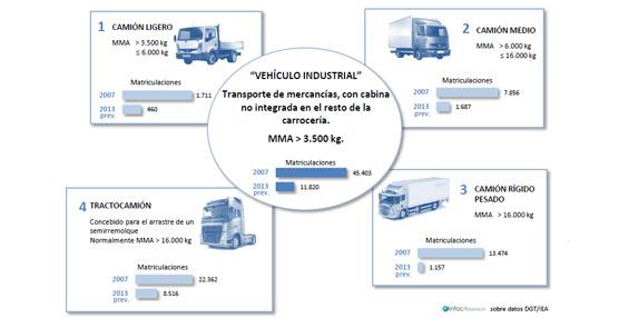 España es el segundo productor europeo de vehículos pesados según el nuevo informe de ANFAC Research