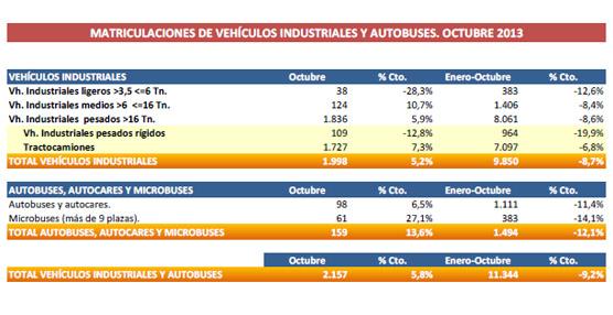 Las matriculaciones de autobuses y autocares crecen un 6,5% en el mes de octubre