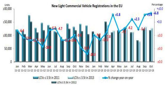 La ACEA estima un 8,1% de aumento en los registros de matriculaciones de la Unión Europea en Octubre