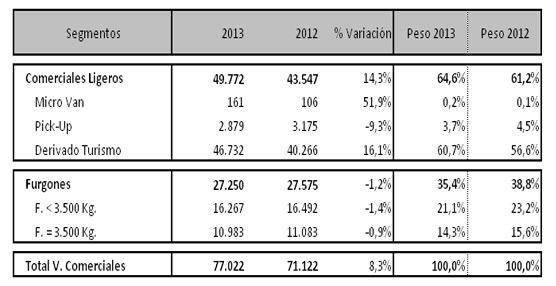 Los vehículos industriales acaban Noviembre con pérdidas acumuladas de un 4,6% con respecto a 2012