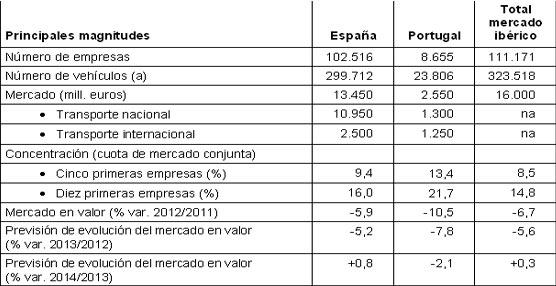 El mercado español de transporte de mercancías por carretera prevé un ligero aumento para el próximo año