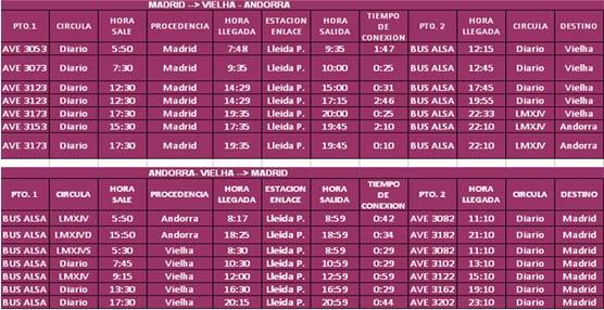 Renfe y Alsa ponen en marcha un billete combinado de AVE y autobús con destino a las localidades de Vielha y Andorra