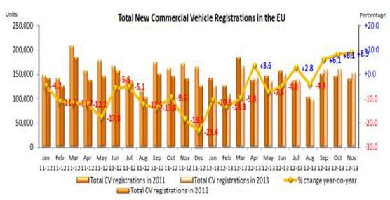 La ACEA estima que las matriculaciones de vehículos comerciales subieron cerca de un 9% en Noviembre