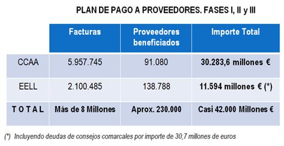 Los proveedores de las comunidades autónomas cobrarán en Febrero el último tramo del Plan de pago a proveedores