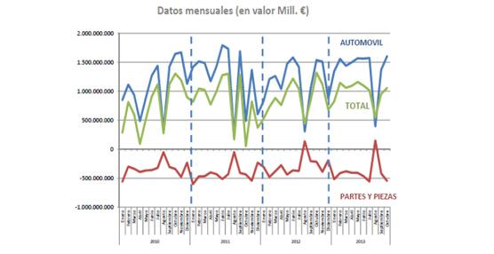 El superávit comercial del automóvil hasta Octubre roza los 14.000 millones de euros