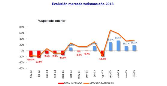 El mercado de turismos termina 2013 con 722.703 unidades lo que supone un 3,3% más que el año anterior
