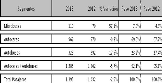 El ejercicio 2013 concluye con un descenso del 5,7% en las matriculaciones de autobuses y autocares