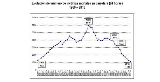 El número de muertos por accidente de tráfico en 2013 registra un mínimo histórico