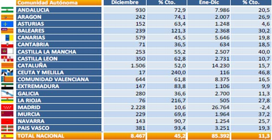 Los vehículos comerciales finalizan el 2013 con el mayor incremento del año en Diciembre, con un 45%