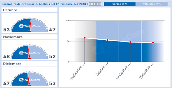 El barómetro TimoCom de transporte registra con optimismo un crecimiento lento pero constante de la carga