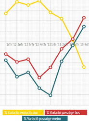 Cuando baja el paro, aumenta el pasaje al transporte público, señala un análisis realizado por TMB
