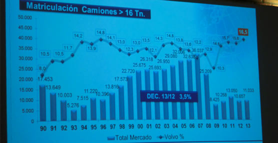Volvo logró su mejor cuota de mercado en el mercado nacional de vehículos pesados, con un 16,5%