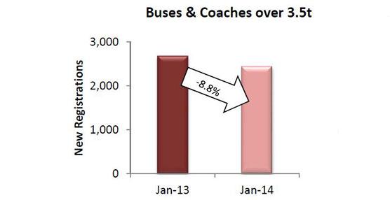 Las matriculaciones europeas de autobuses y autocares se redujeron un 8,8% en el mes de enero