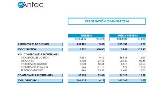 La producción de vehículos crece un 9% en el mes Febrero con un total de 223.060 unidades