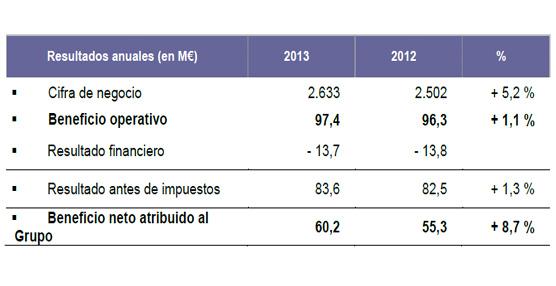 El especialista en logística del frío Stef concluye el ejercicio 2013 con un incremento de beneficio neto de un 8,7%