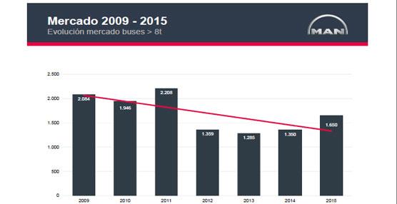 MAN prevé un aumento del mercado en 2014, que repuntará más aún en 2015.