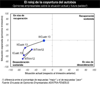 La confianza empresarial se dispara en el Barómetro del Autobús correspondiente al último tercio de 2013