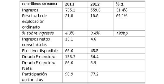 El grupo francés Id Logistics crece un 31,4% en 2013, alcanzando unas ventas de 735 millones de euros