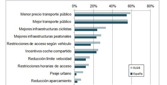 Según un informe de Asintra entorno al 45% de los ciudadanos españoles tiene dificultades para llegar a su destino