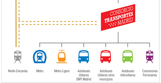 El CRTM invitado por la UITP para promocionar su red de transporte ante países de Oriente Medio y Norte de África