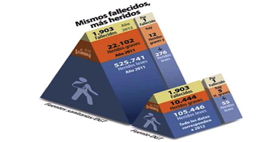 España alcanza dos de sus metas en la reducción de fallecidos por accidente de tráfico en el horizonte 2020