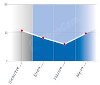 El barómetro de TimoCom registra un aumento de la actividad en marzo después de una caída del 13% en enero